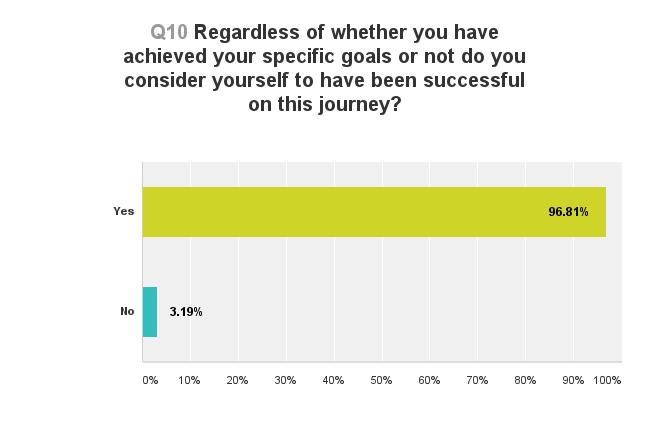 Were you successful