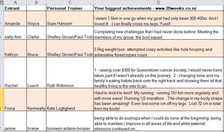 your biggest achievements 2